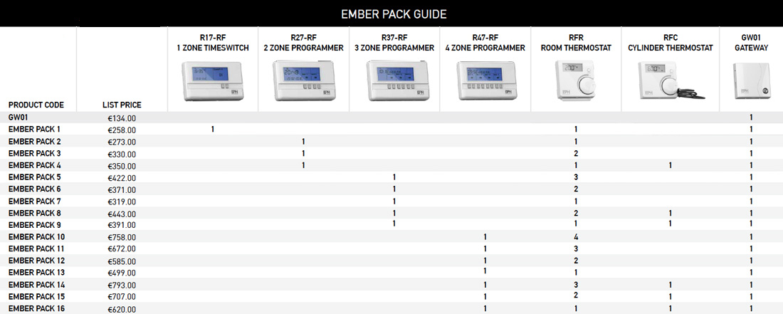 Ember Pack App, Programmer & Thermostat Pricing